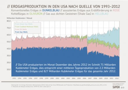 Erdgasproduktion in den USA nach Quelle von 1993-2012