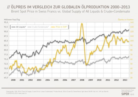 Erdölpreis in CHF vs. globale Ölproduktion 2000-2013