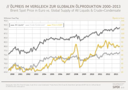 Erdölpreis in EUR vs. globale Ölproduktion 2000-2013