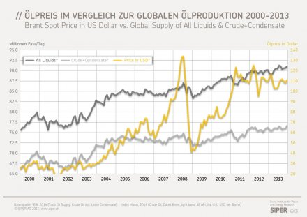 Erdölpreis in USD vs. globale Ölproduktion 2000-2013