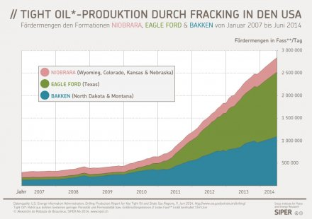 Tight Oil-Produktion durch Fracking in den USA